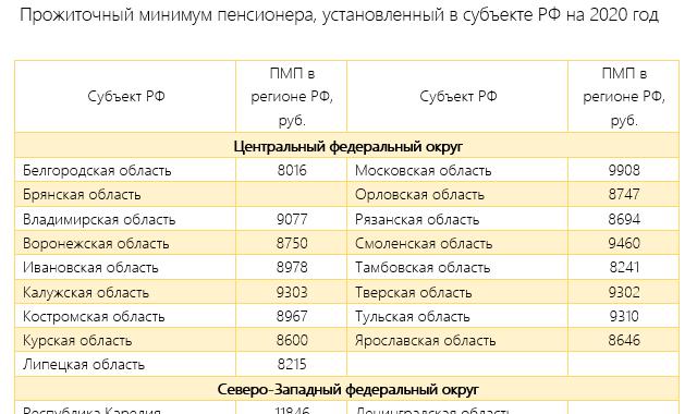 Пенсия в Томске и Томской области в 2020 году: размер выплат и доплаты, правила и порядок получения, особенности получения, адреса отделений ПФ РФ