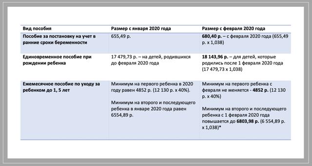 Финансирование детских пособий: таблица, какого числа начисляют