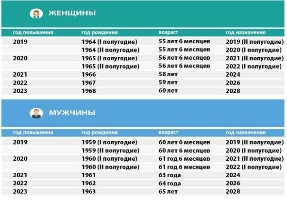Пенсия в Мурманске и Мурманской области в 2020 году: размер выплат и доплаты, правила и порядок получения, особенности получения, адреса отделений ПФ РФ